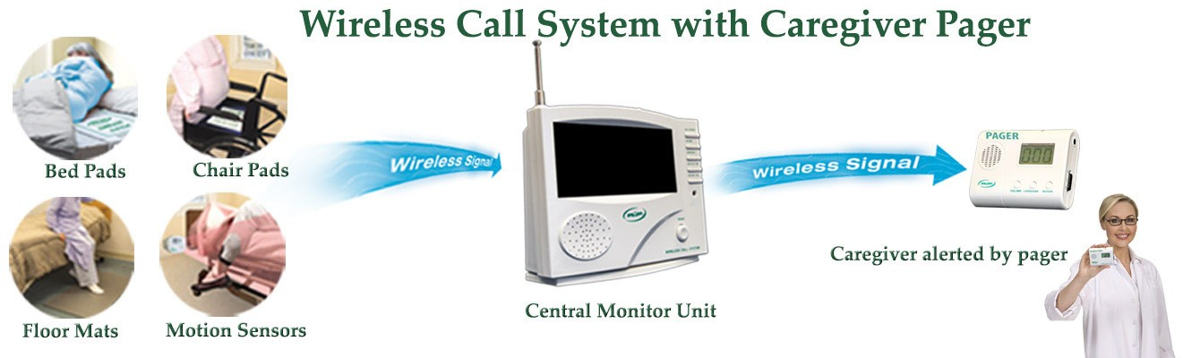 Low Cost Central Monitoring Unit 433-CMU - Smart Caregiver